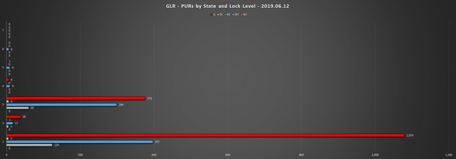 2019-06-12-GLR-PUR-Report-PURs-by-State-LL-Chart