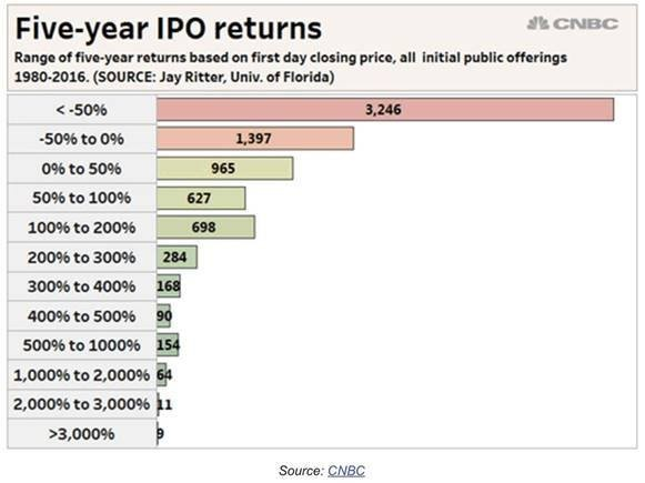 Five year IPO returns