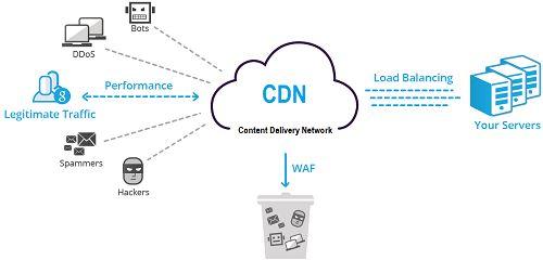 Pengertian Fungsi Serta Cara Kerja CDN - DetikForum