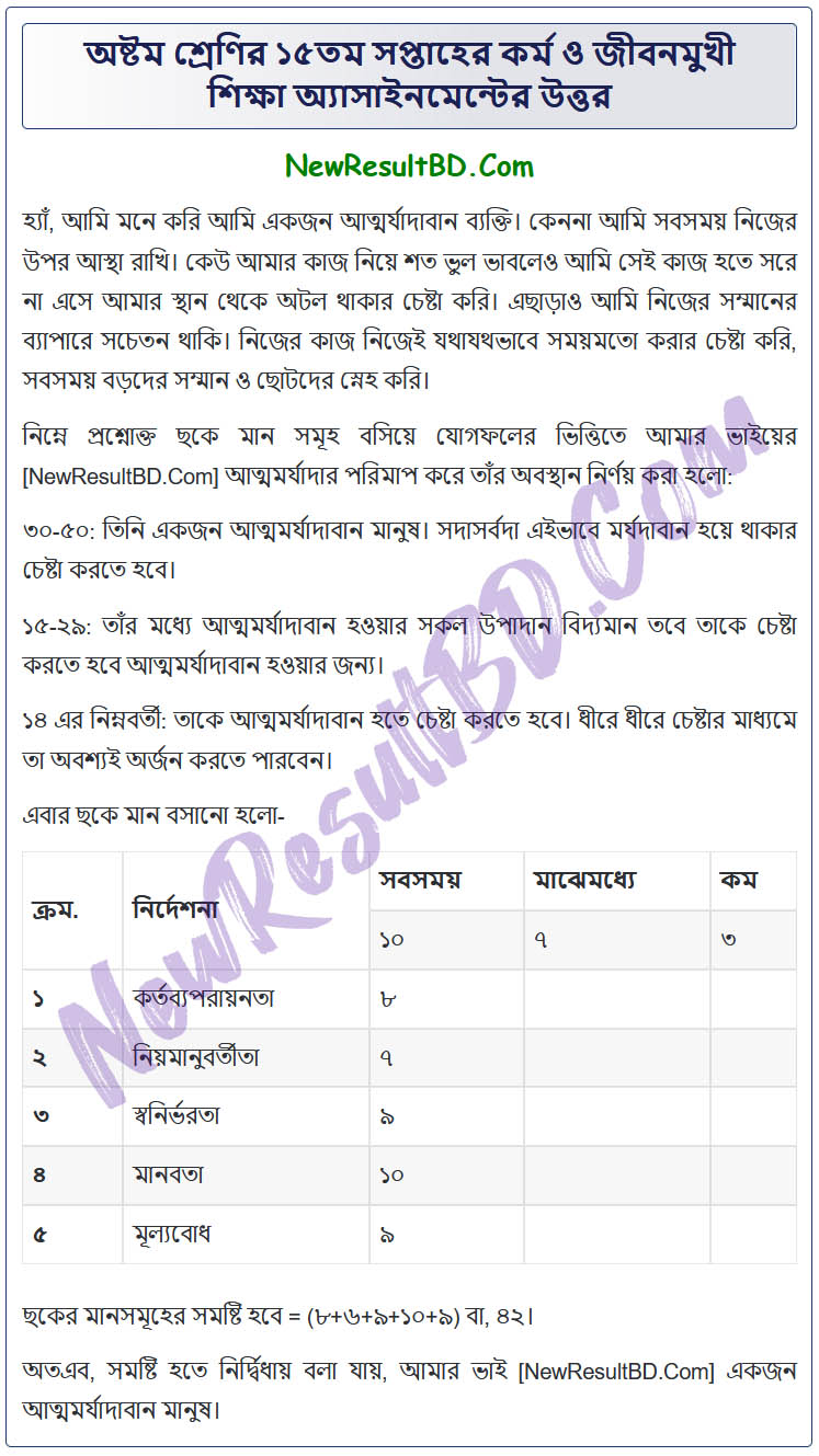 Class 8 Work & Life Oriented Education 15th Week Assignment Answer