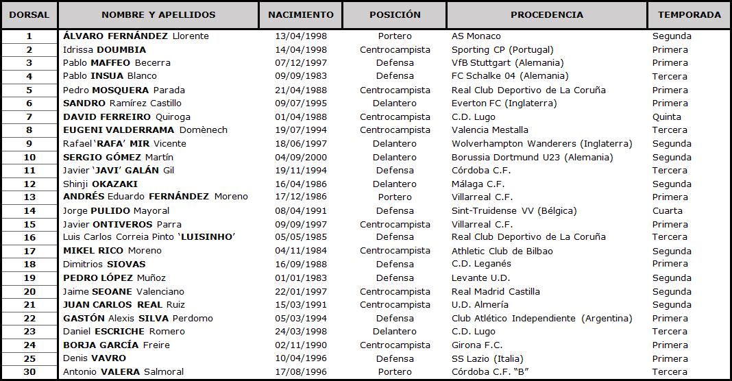 Clasificación LaLiga Santander 2020-2021 - Página 2 TABLA-Huesca-DEF
