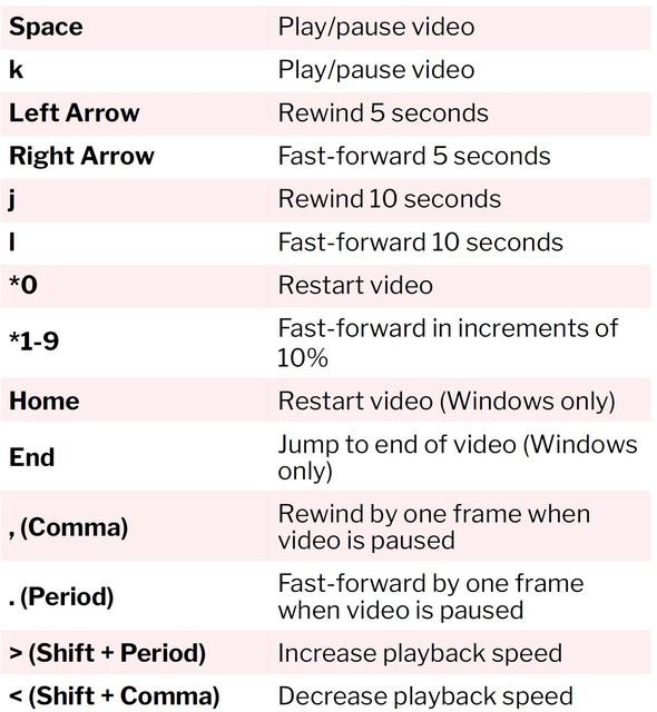Youtube-Keyboard-Shortcuts-Part-1