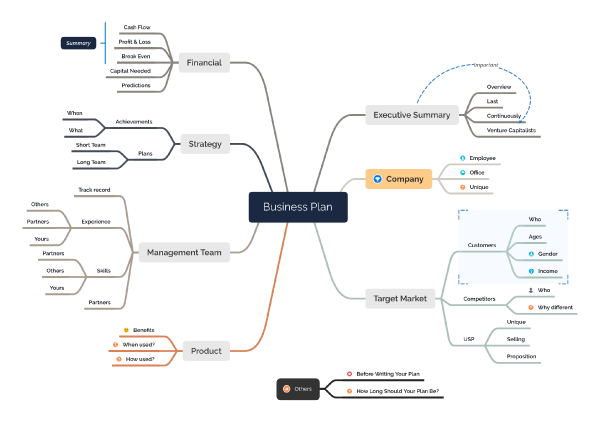 A mind map for business plan.