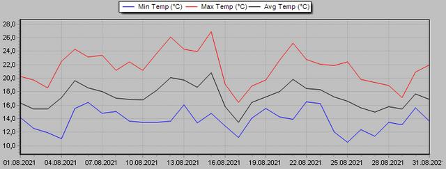 [Bild: Temperatur-August-2021.png]