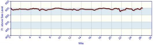 altimetria-maraton-chicago-travelmarathon-es