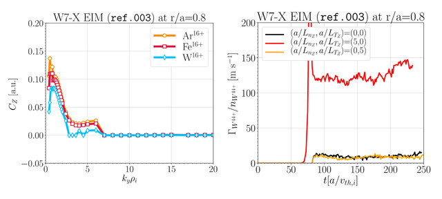 (Left) Curvature pinch $C_Z$ for different trace impurities in W7-X standard configuration at r/a=0.8 (here $C_Z>0$ contribute to inward positive flux). The gradients of the bulk ions (H+) and electrons ($a/L_{T_i}=a/L_{T_e}=6.0$ and $a/L_{n_e}=a/L_{n_i}=1.0$) are such that the dominant instabilities are ITG-driven up to $k_yρ_i<8$ and ETG-driven for $k_yρ_i>8$. (Right) Nonlinear calculation of radial particle flux of $W^{44+}$ with different onset/offset of density and temperature normalized gradients (note that the positive flux level at $\{a/L_{T_Z}, a/L_{n_Z}\}=\{0,0\}$ implies, contrarily to what quasilinear estimates predict, curvature anti-pinch).