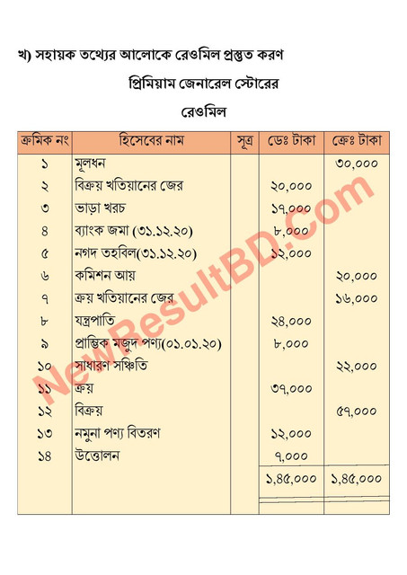 HSC Accounting 7th Week Assignment 2021 Answer