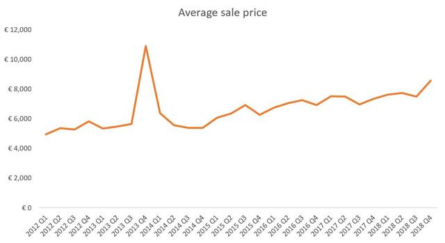 Av-sale-price-all-rolex-sold-above-3000-euro.jpg