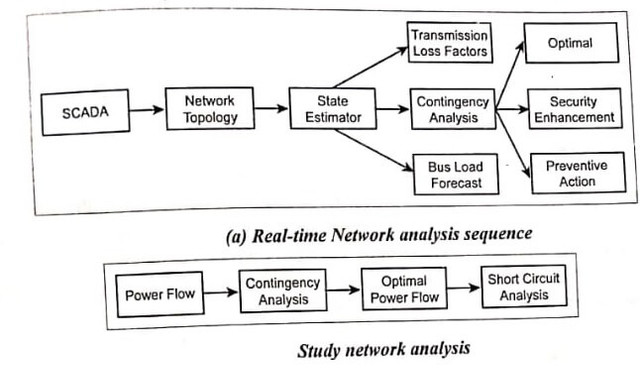 Study-network