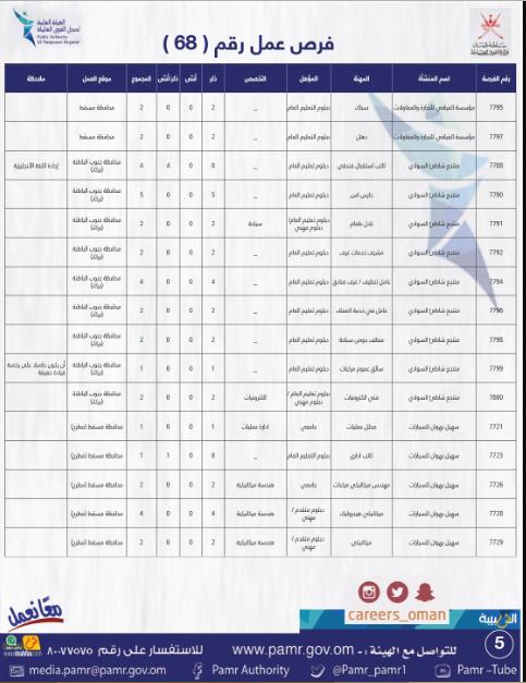 وظائف وزارة القوي العاملة العمانية 2019