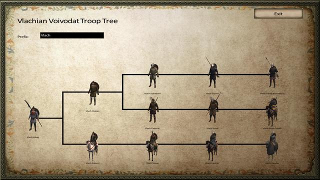 Vlach-Troop-Tree