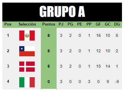 [AICv21] Resumen J3 & Cuartos de Final / Mundial de AIC Grupo-A