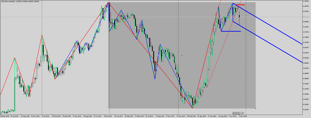 USDCNH-m-Weekly
