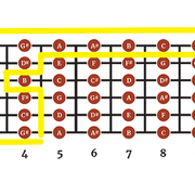 How-to-learn-all-notes-on-guitar
