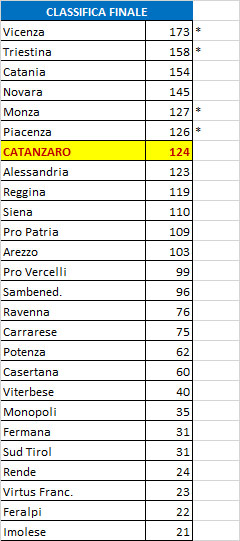 classifica ripescaggi elaborata da catanzarosport24.it