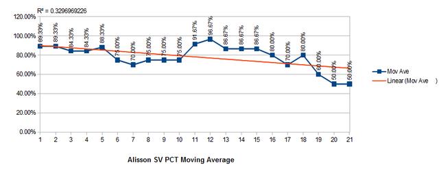 Becker-5-game-moving-average-SV-PCT-2