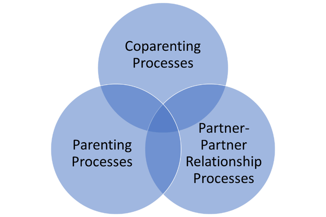 Coparenting-Venn-Diagram
