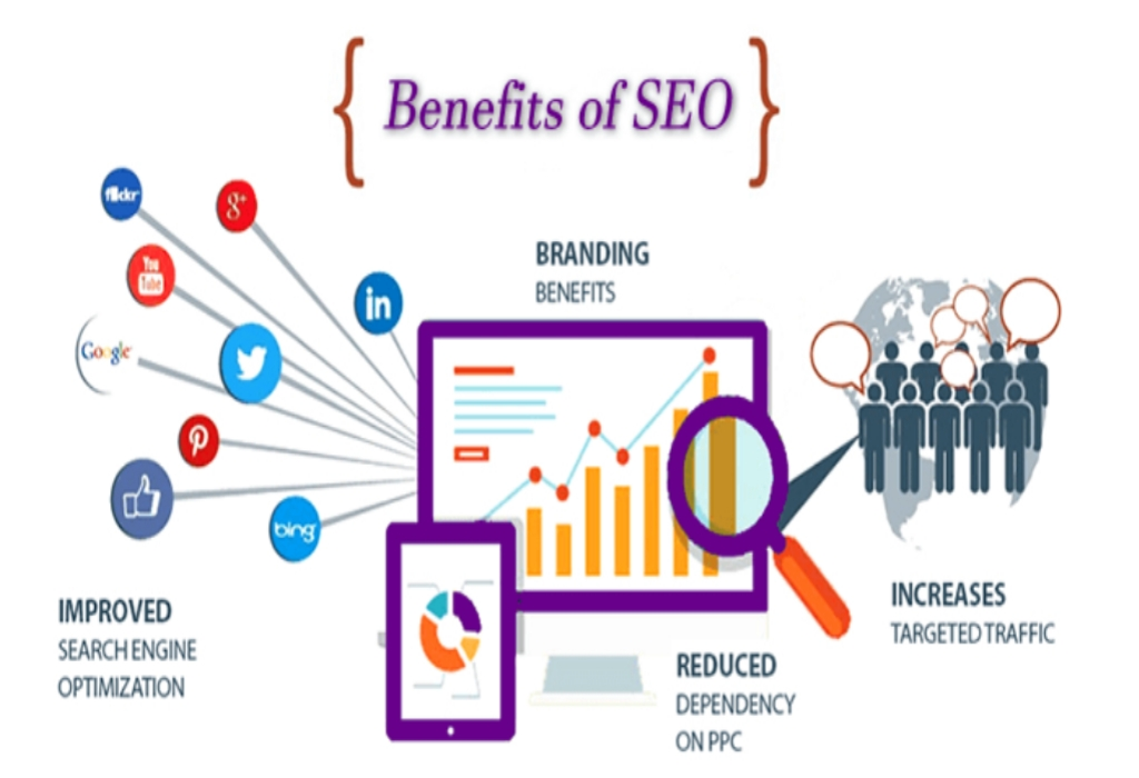 Search Engine Optimization – An In Depth Anaylsis on What Does not and What Works