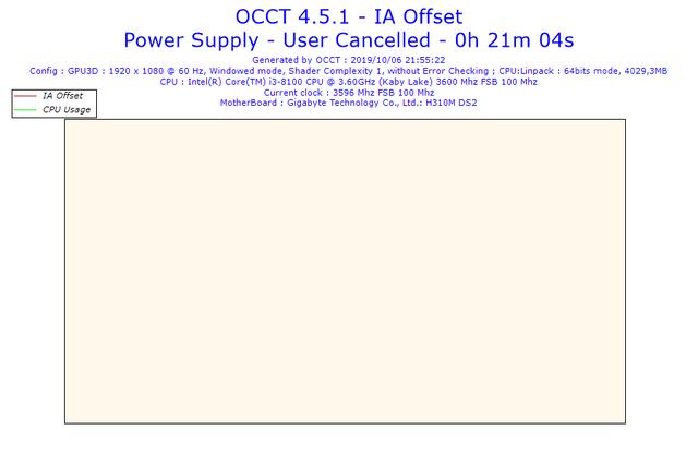 2019-10-06-21h55-Voltage-IA-Offset