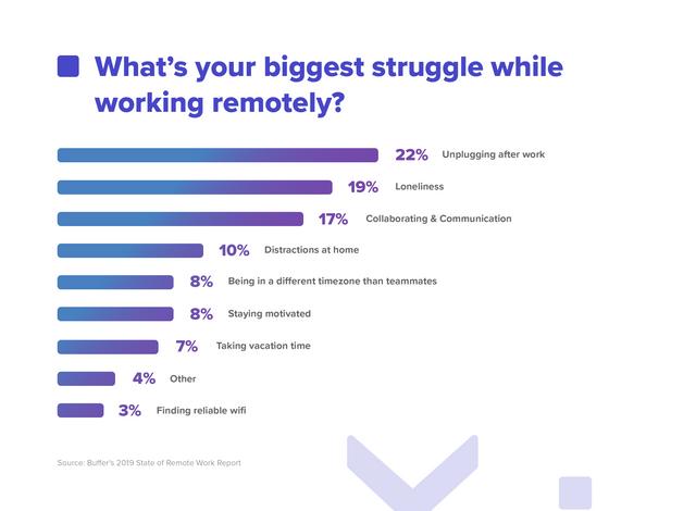 Remote Work Report