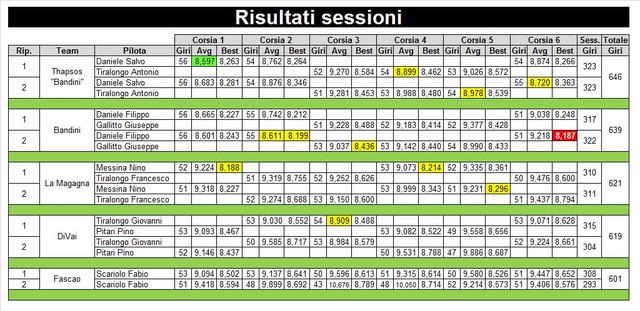 4-risultati-sessione