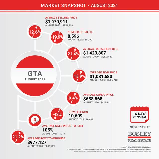 GTA-Market-Snapshot-September-2020