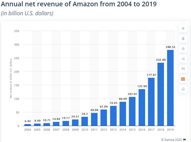 amazon-revenue-statistics