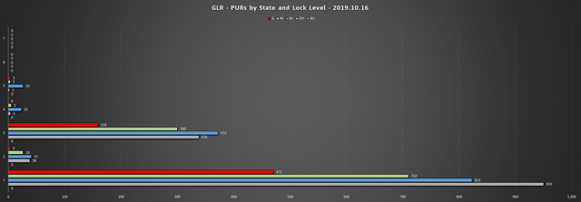 2019-10-16-GLR-PUR-Report-PURs-by-State-LL-Chart