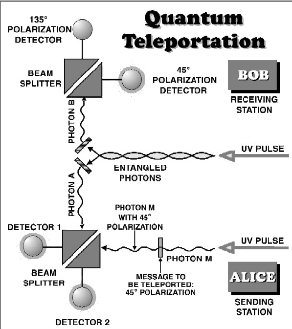 Quantum-Teleportation-From-wwwaiporg.png