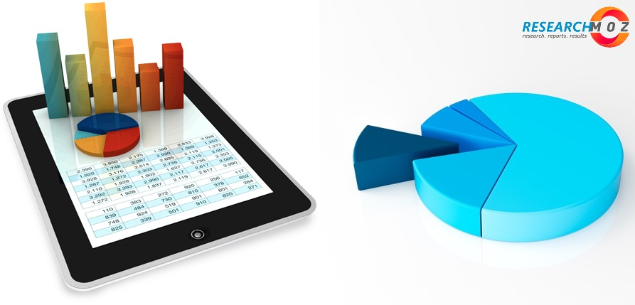 Web-to-Print (W2P) Software Market