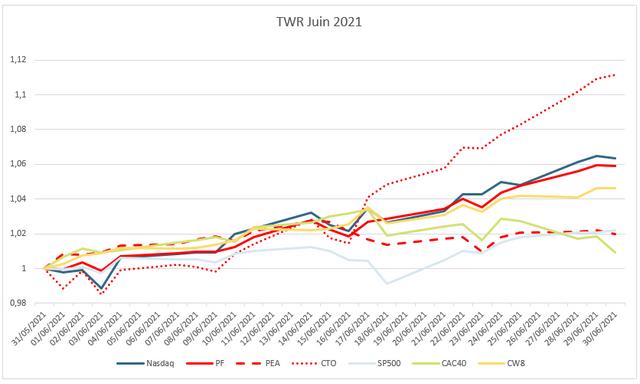pf-202106-graphe-perf-mensuel