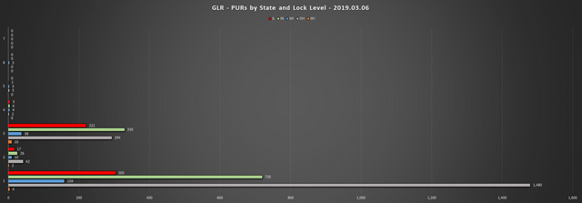 2019-03-06-GLR-PUR-Report-PURs-by-State-LL-Chart