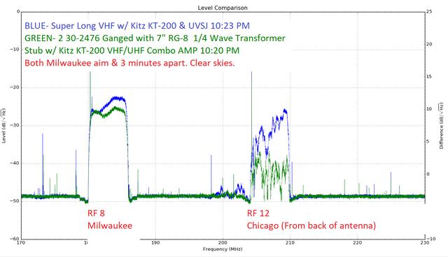 2-30-2476-ganged-7-inch-quarter-wave-RG8-stub-Vs-Super-long-VHF-30-2476-hack-Milw-aim.png