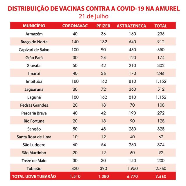 Infogr-fico-Vacinas-21-07