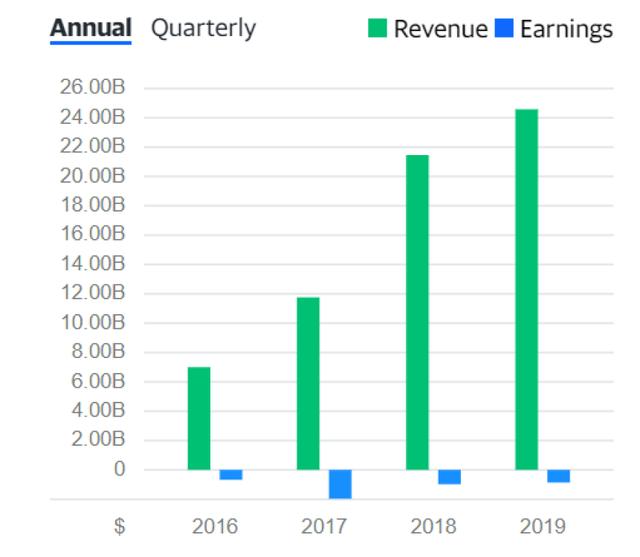 TSLA-revenue