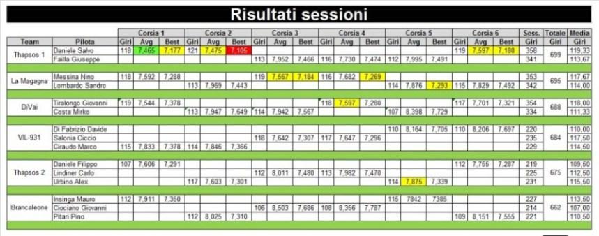 6-risultati-sessione-rid