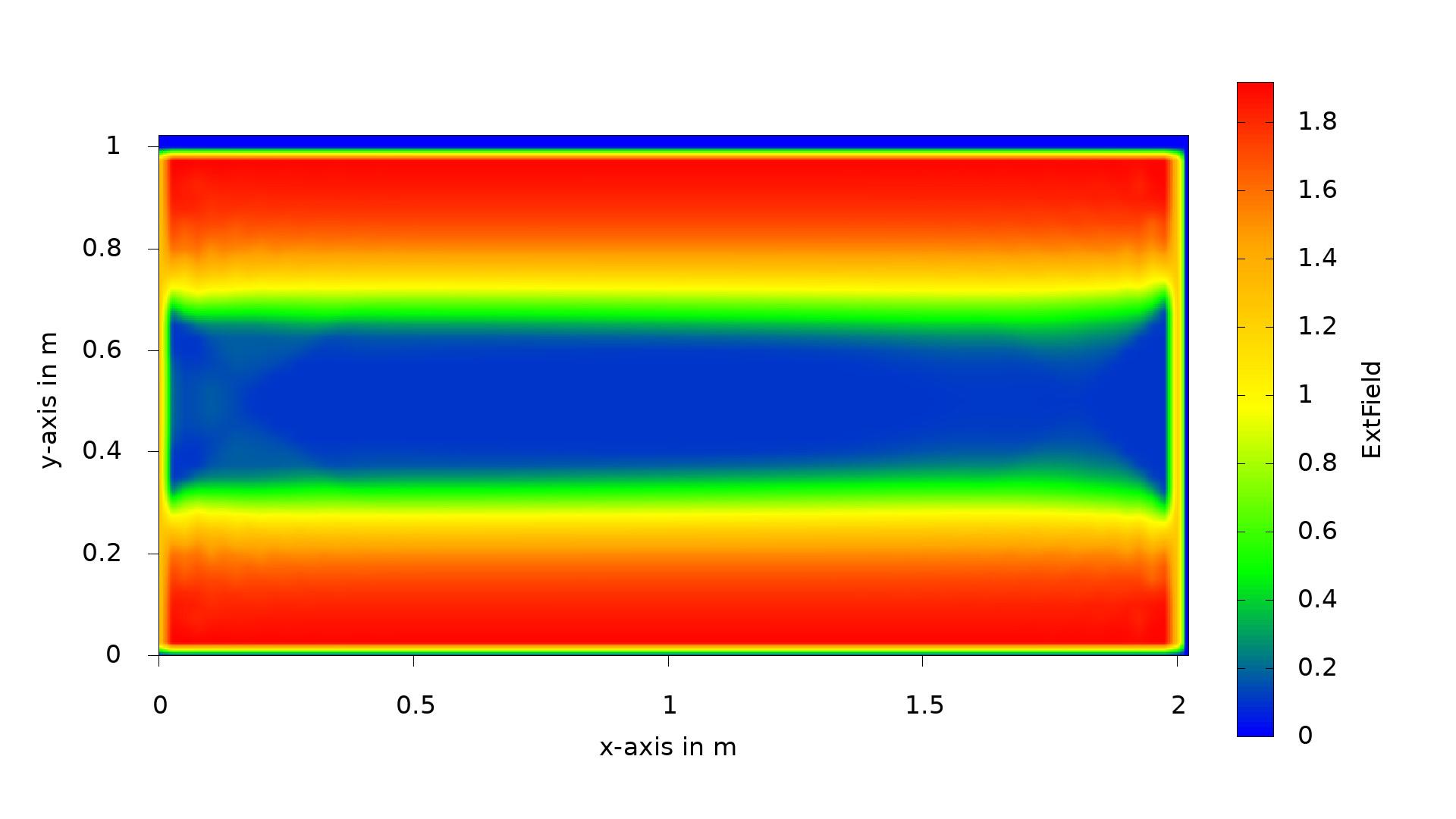 Omega field using one MPI process