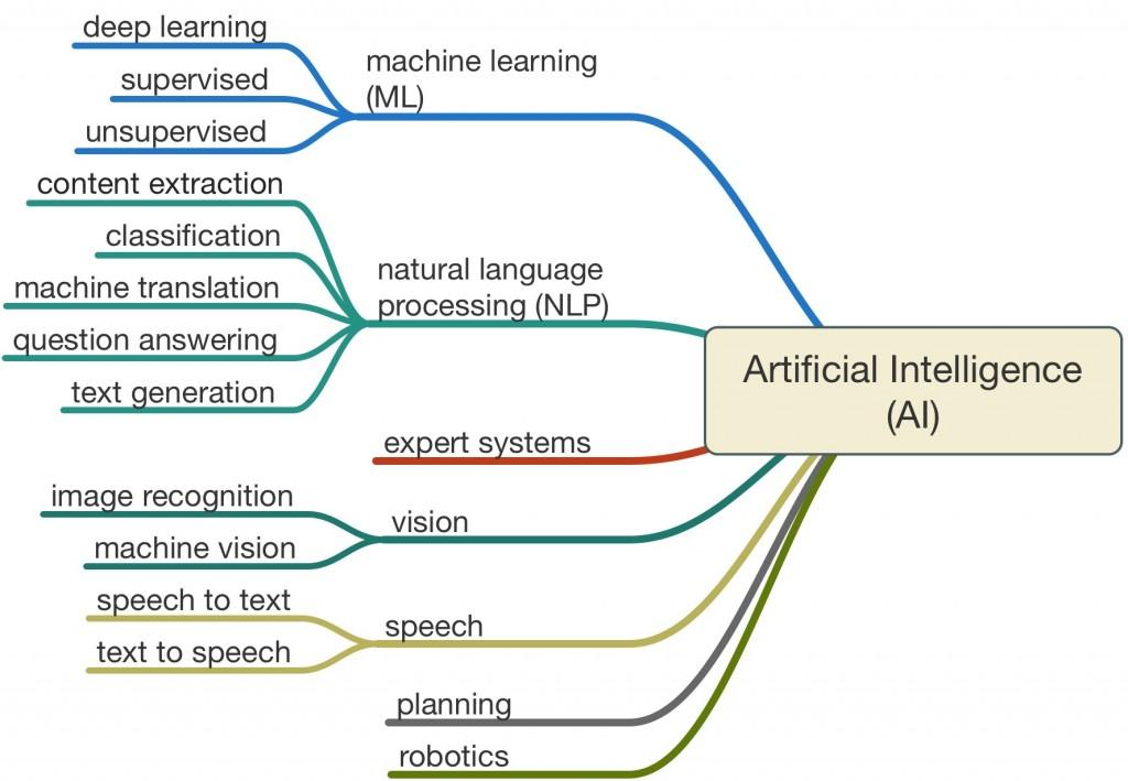 Uses of AI