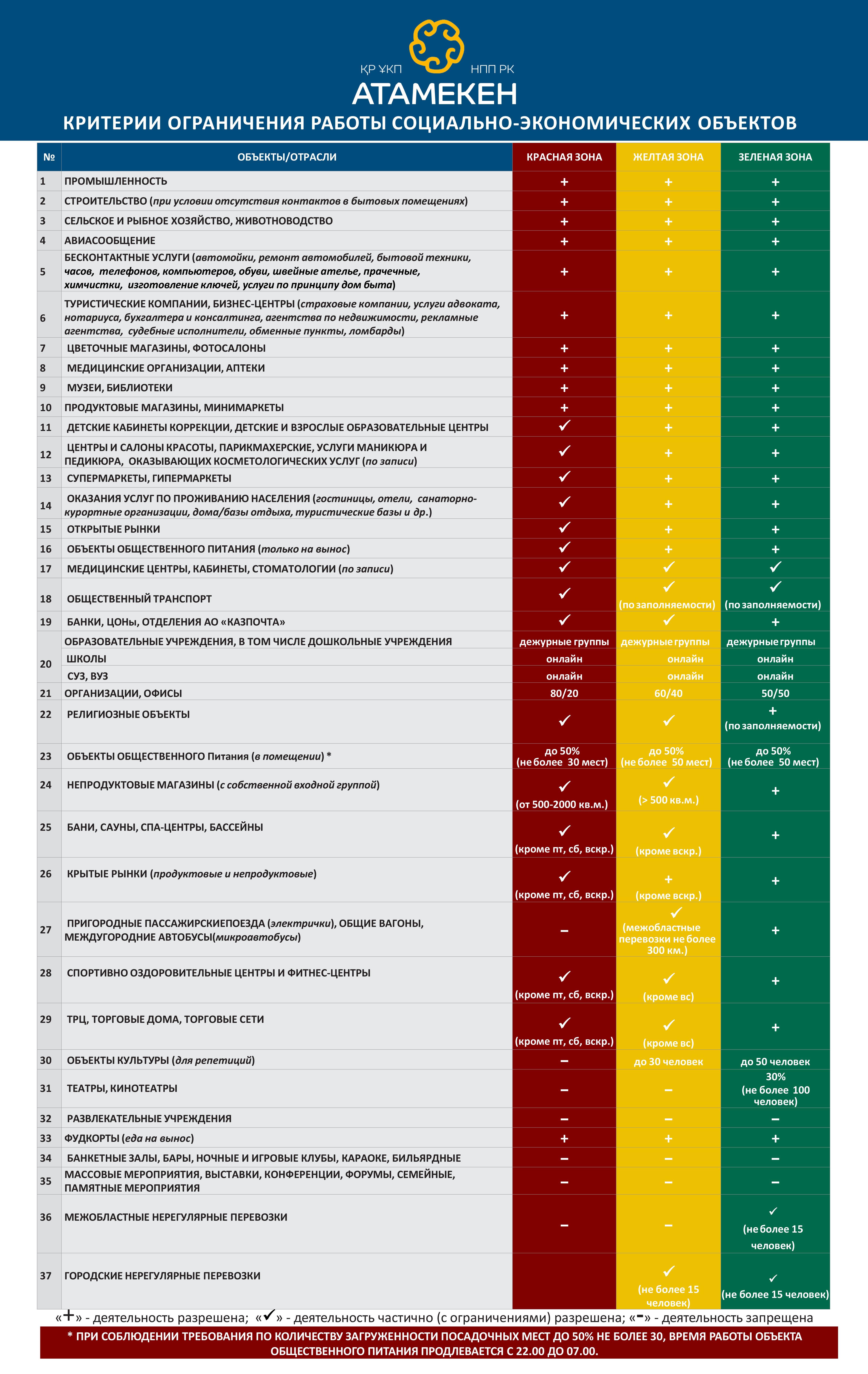 Зеленая, желтая и красная зоны: для бизнеса разработали критерии работы 523269 - Kapital.kz