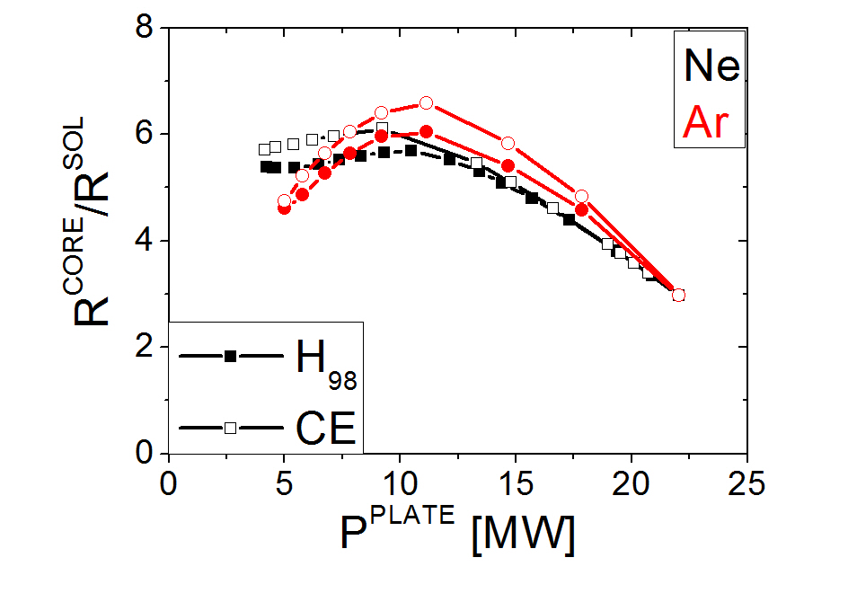 The $R^{CORE}/R^{SOL}$ for Ar and Ne seeding for both transport schemes.