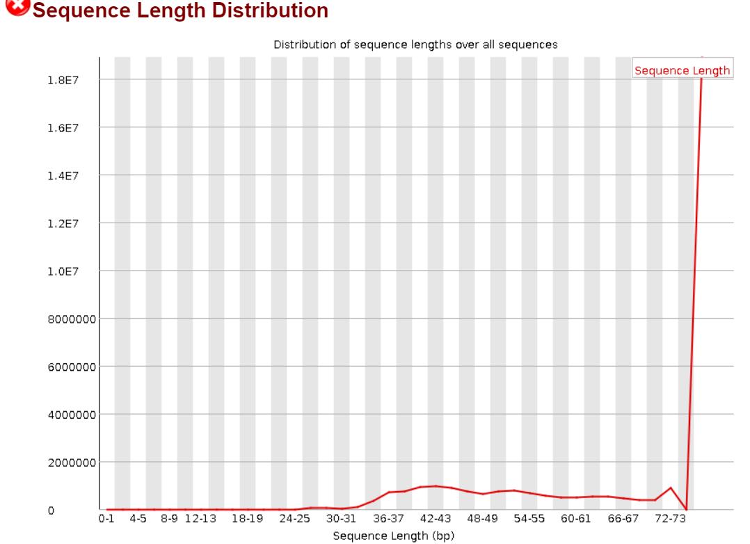 Length after cutadapt
