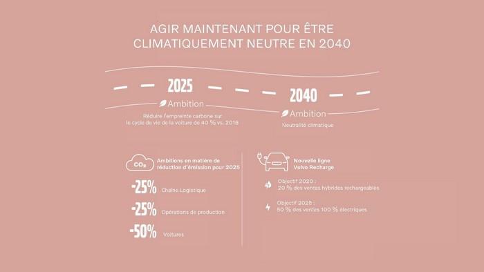 Volvo Cars dévoile son Cadre pour la finance verte pour soutenir son plan Climat ambitieux et sa stratégie d'électrification 271452-Agir-maintenant-pour-tre-climatiquement-neutre-en-2040-1