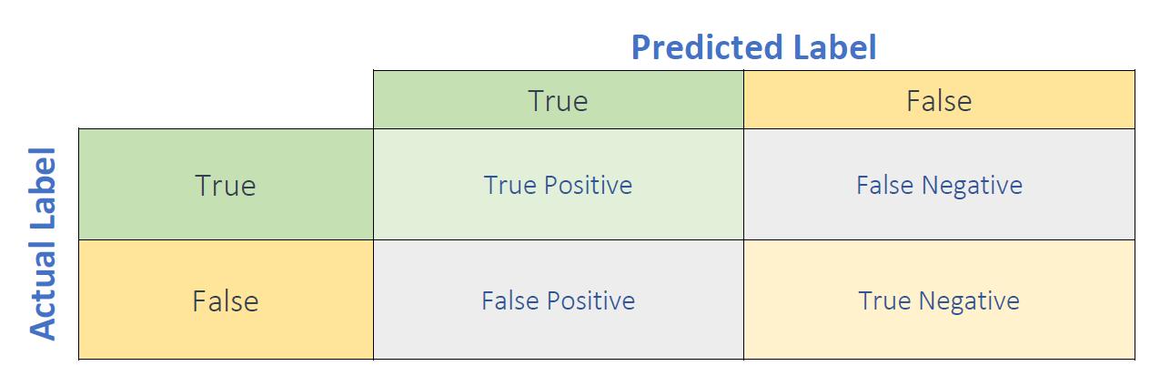 Actual Label vs Predicted Label