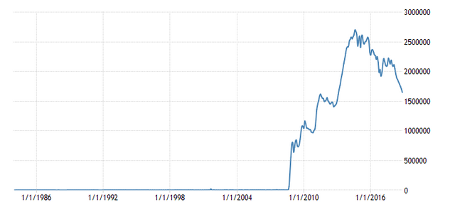 united-states-excess-reserves-of-depository-institutions-fed-data