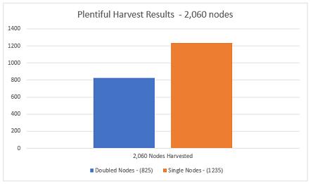 Plentiful-Harvest-Results-Total.png