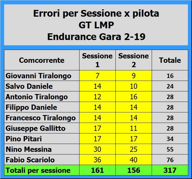 8-errori-x-sessione-x-pilota