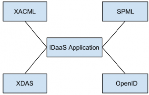 cloud-computing-idaas-interview-questions-answers-q10a