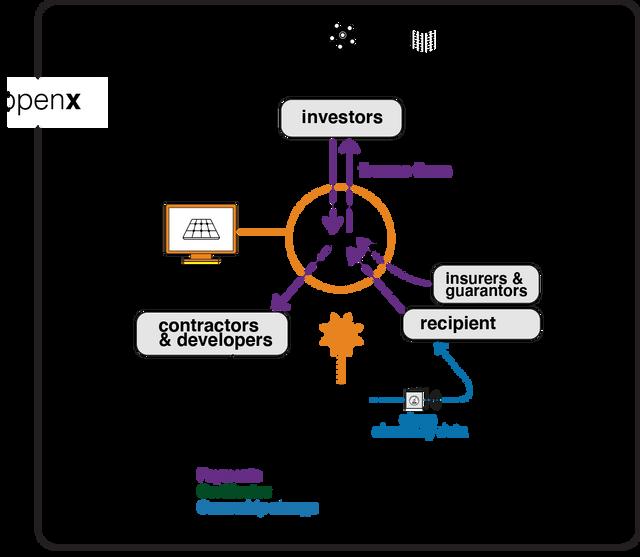 IoT Smart Contract