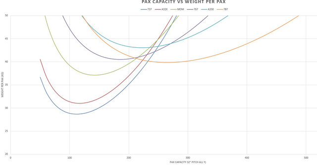 Fuselage-weight-model-per-pax-elliptical-with-end-use-calculation