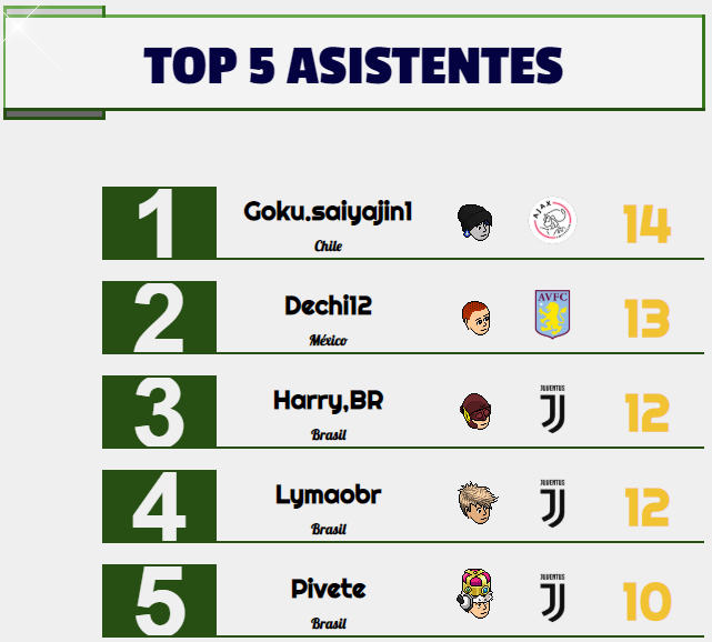 [AICv24] Resumen Final de Ligas / Bota de Oro & Máximo Asistente / Mercado Abierto Asistentes-Semana-4